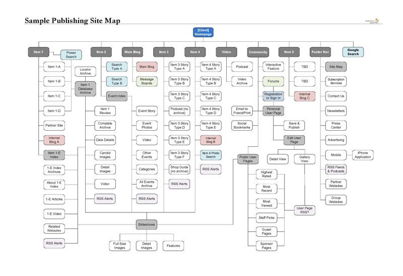 Sample Publishing Site Map [Visio] At Chris Boese Portfolio
