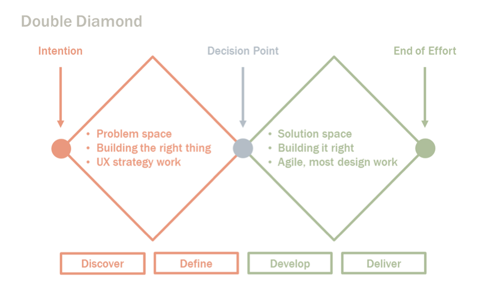Double Diamond UX Process
